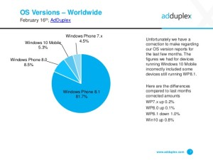 Windows 10 Mobile Market share