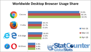 StatCounter Internet Explorer and Microsoft Edge market share