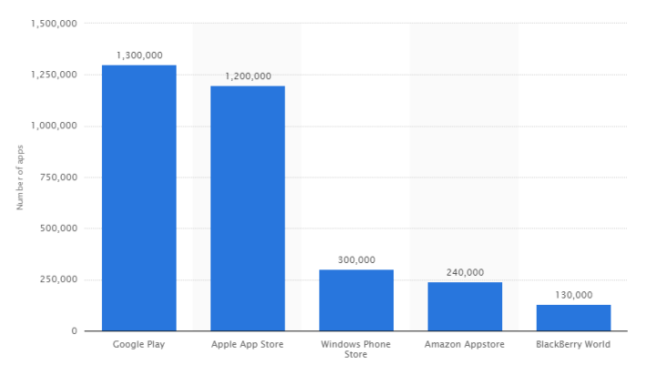 number_of_apps_available_in_leading_app_stores_as_of_july_2014_-_statista-710x412