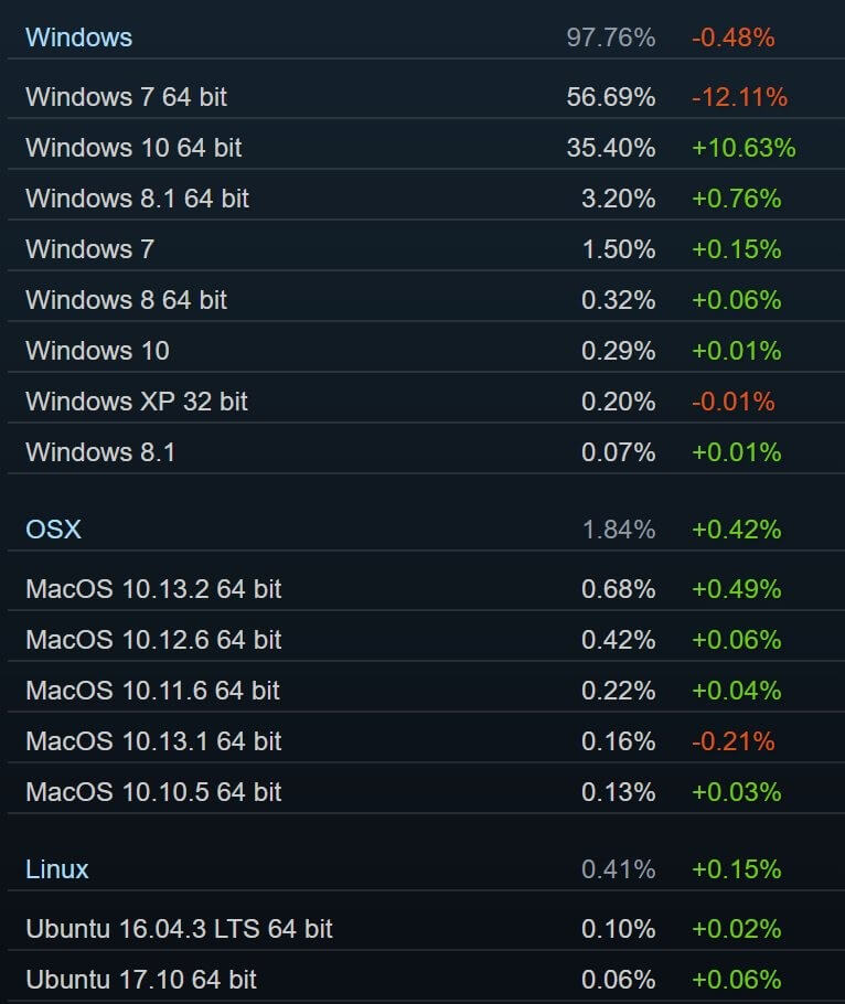 Windows 10 Steam