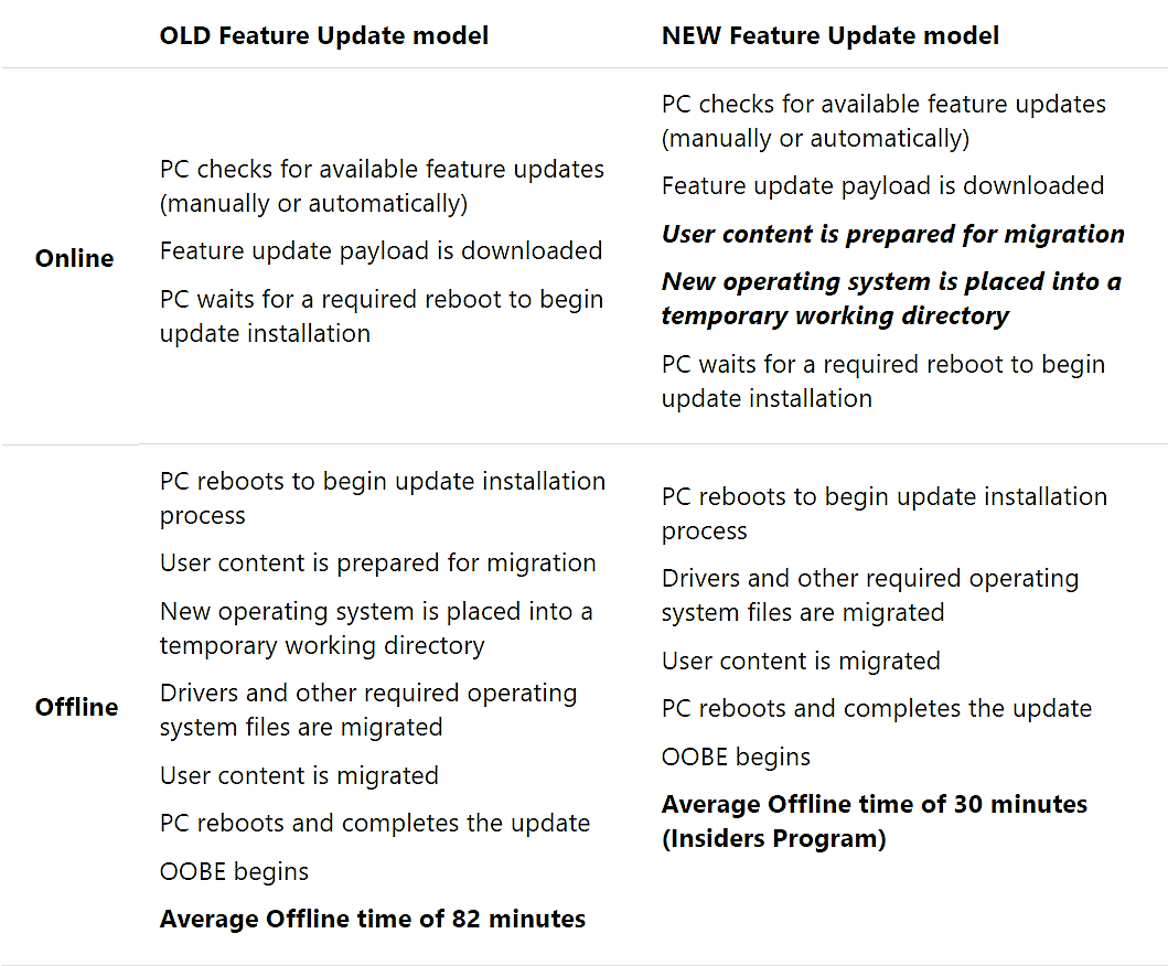 Old offline installing process vs new offline installing process