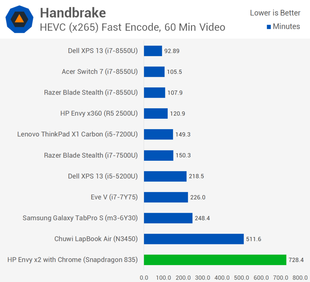 Windows 10 on ARM benchmarked both natively and with x86 emulation