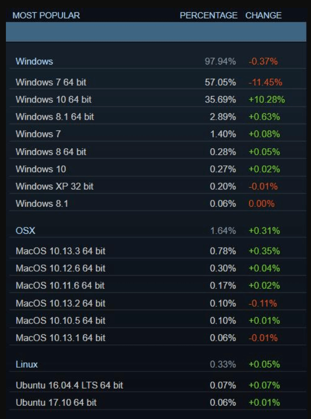 Steam statistics March 2018