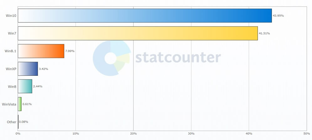Windows 10 market share of March