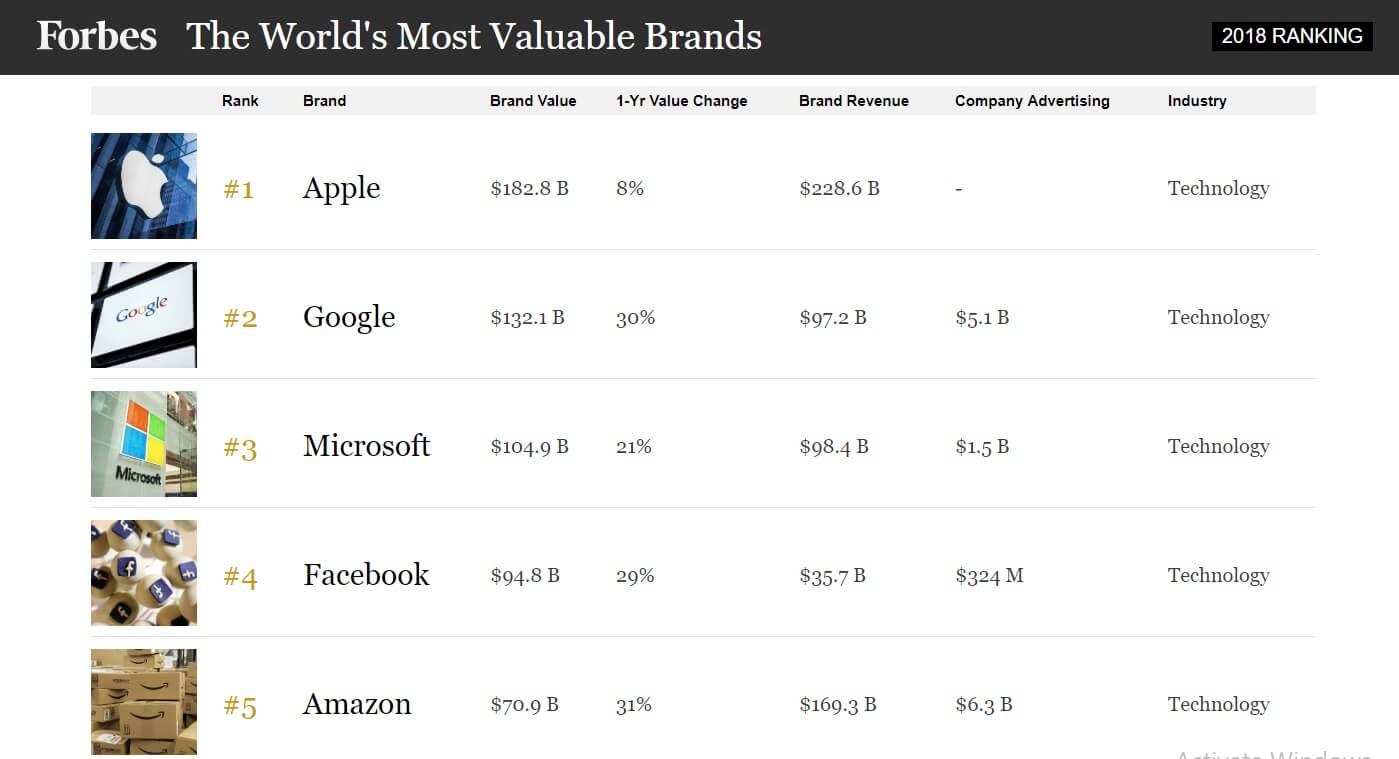 Microsoft brand value