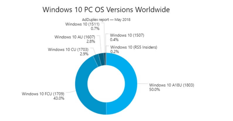 Windows 10 April 2018 Update market share