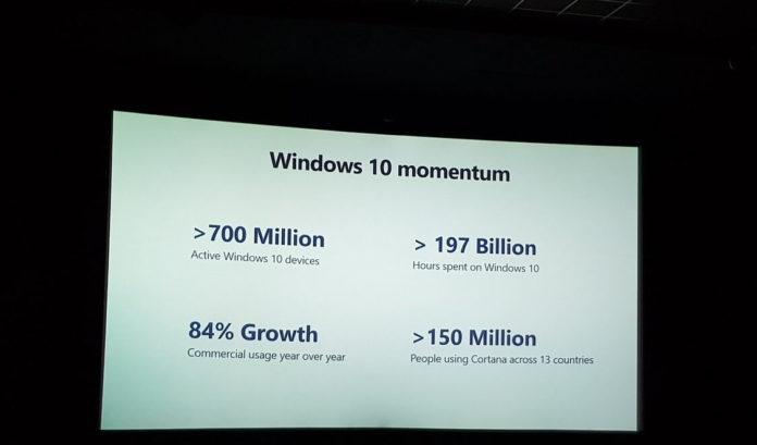 Cortana market share