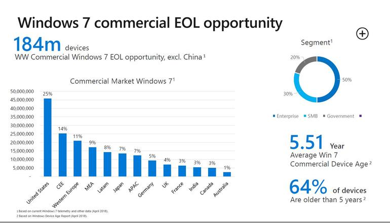 Windows commercial EOL