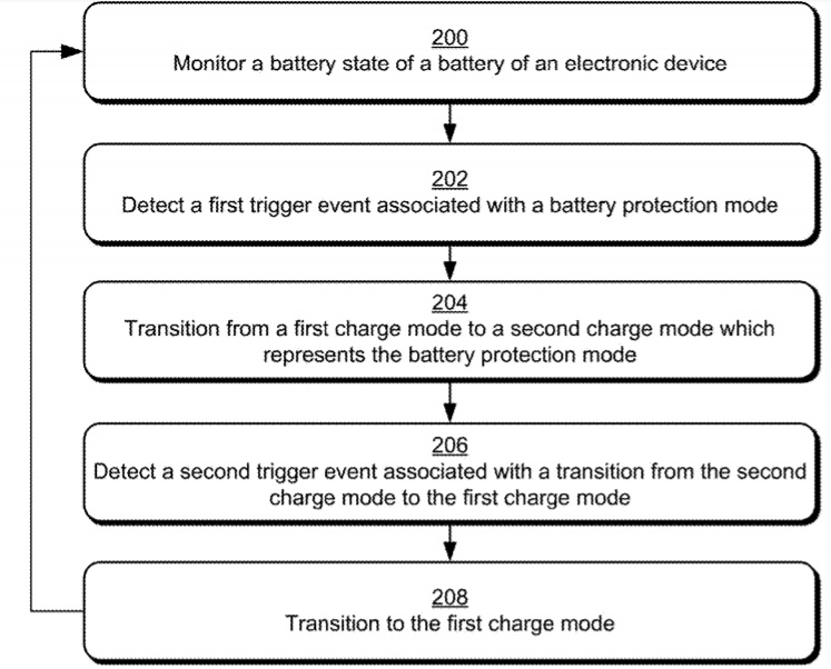 Microsoft battery protection mode patent