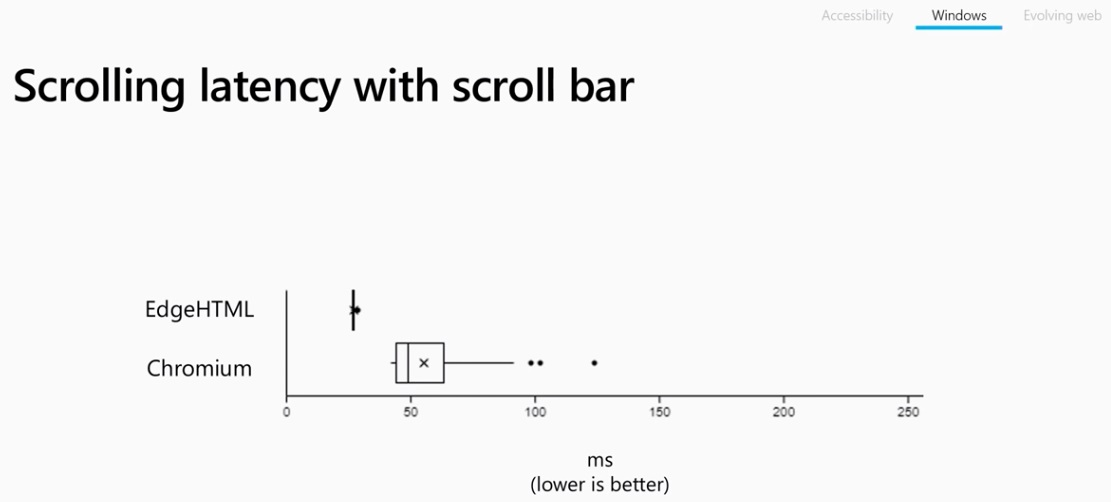 Scrolling latency