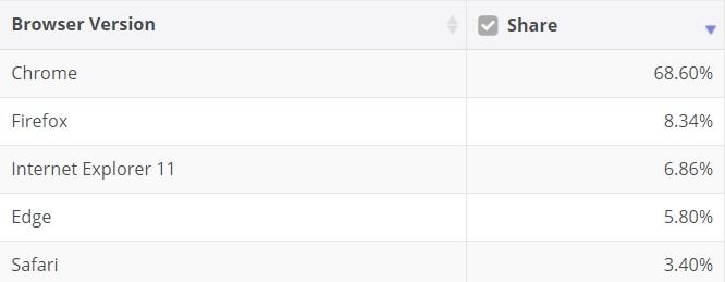 Browser July market share