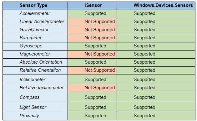 Chromium sensors
