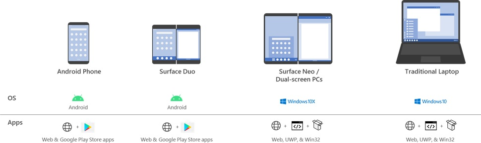 Surface duo neo app support