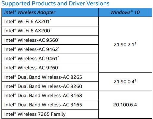 Intel Bluetooth driver update