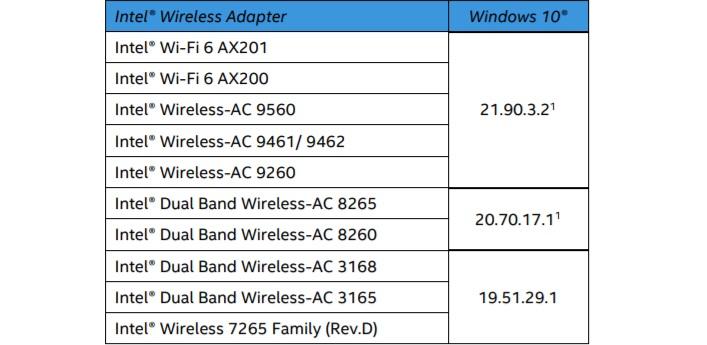 Intel Wi-Fi driver update
