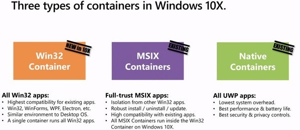 Windows 10X containers