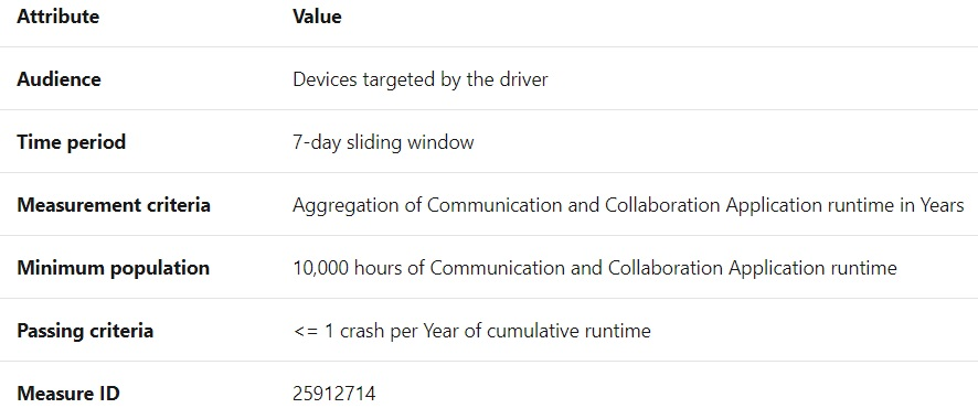 Communication apps driver evaluation