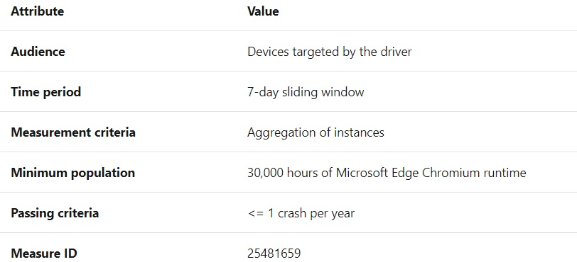 Driver update evaluation for Edge