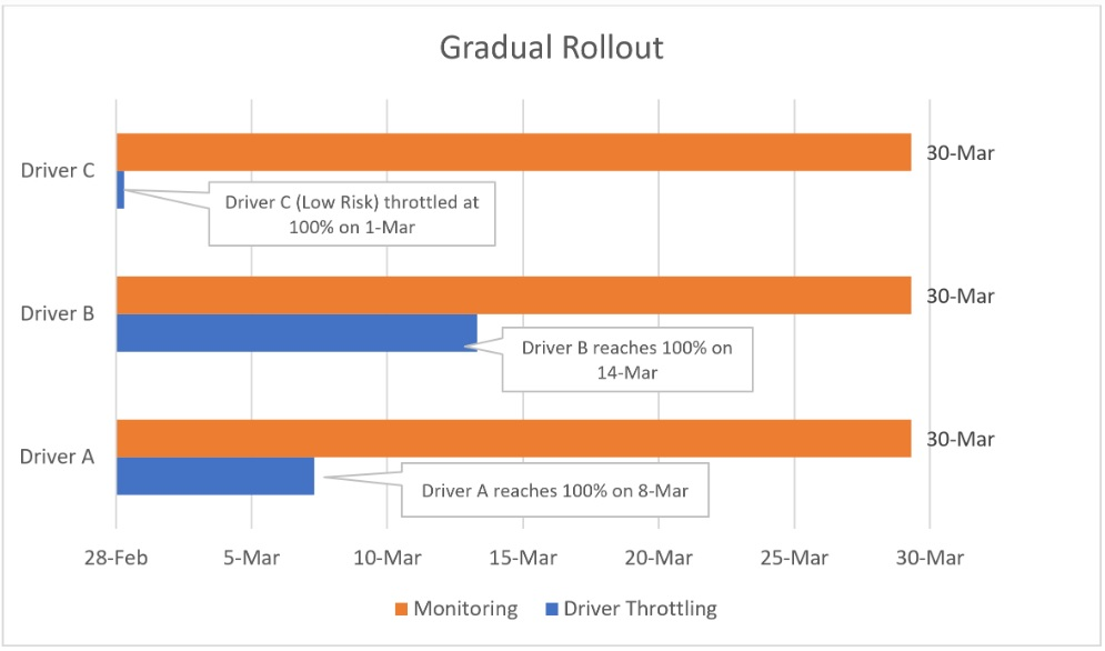 Gradual rollout of driver
