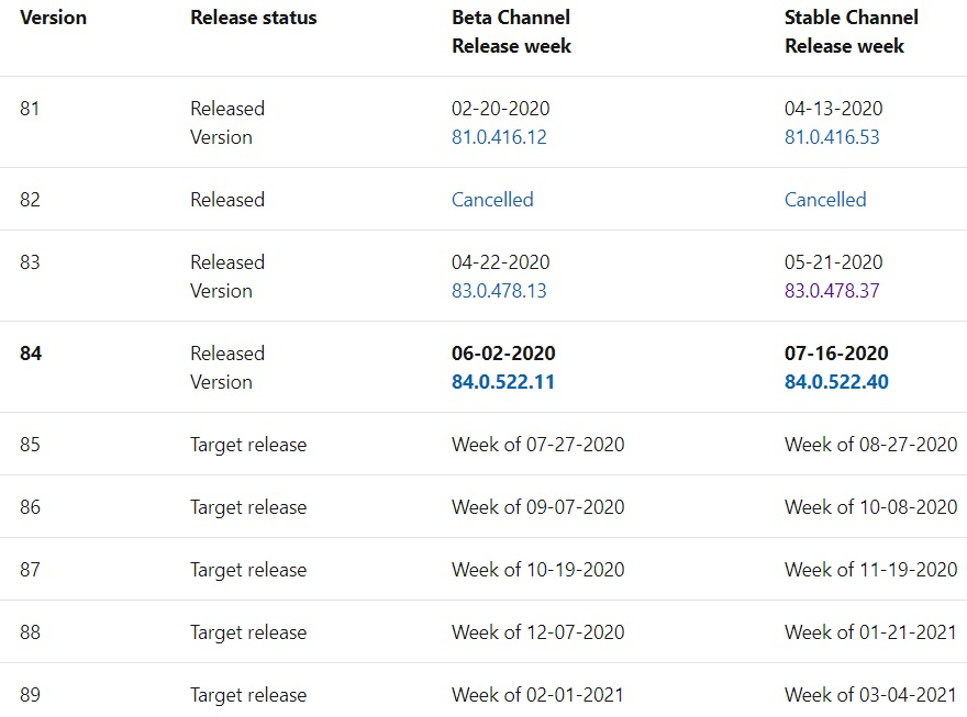 Microsoft Edge release schedule