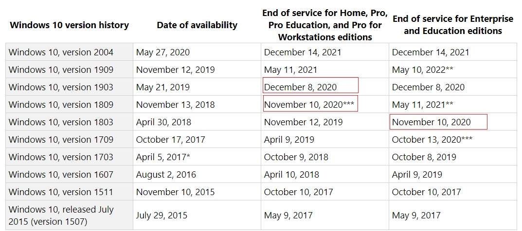 Windows 10 end of support
