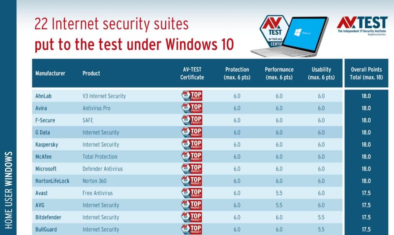 Antivirus test report