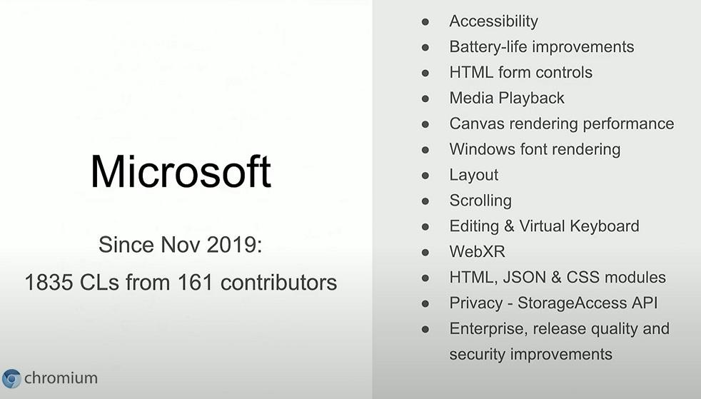 Microsoft Chromium contribution