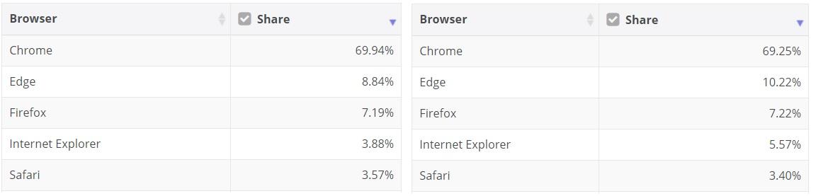 October browser market share