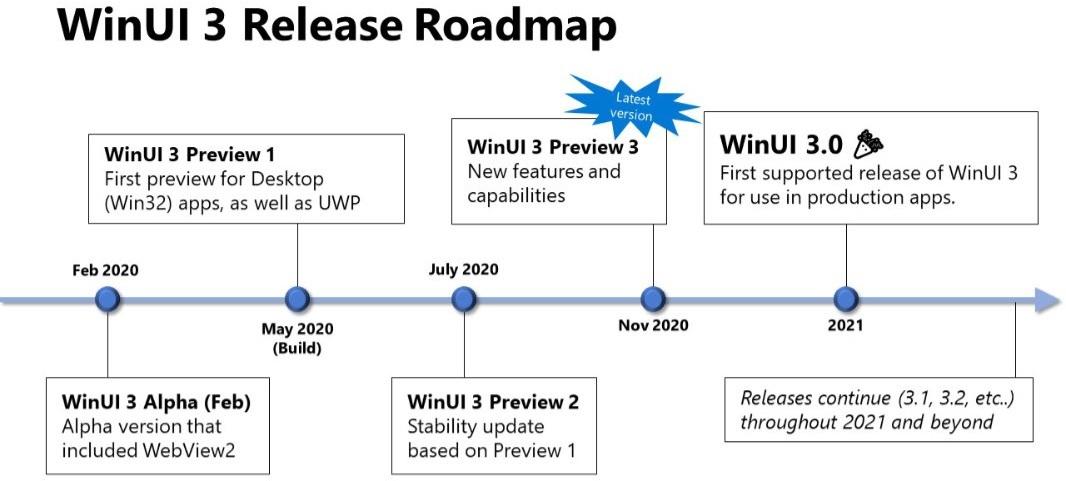 WinUI 3 release roadmap