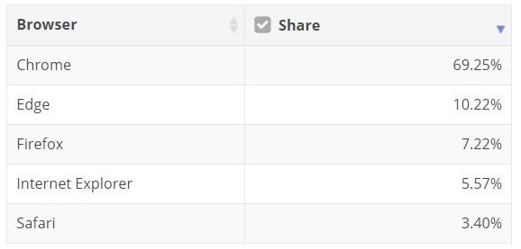 Edge market share