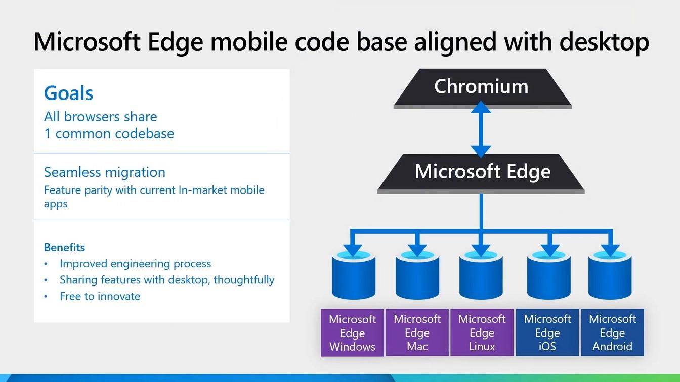 Microsoft unified