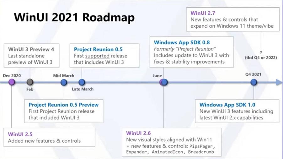 WinUI roadmap